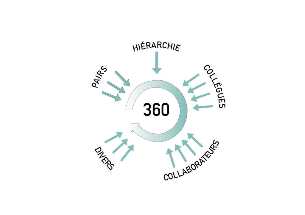 Evaluation360°, comment apprendre par le feedback des autres?