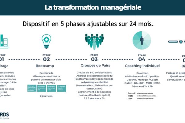 5 étapes transformation managériale